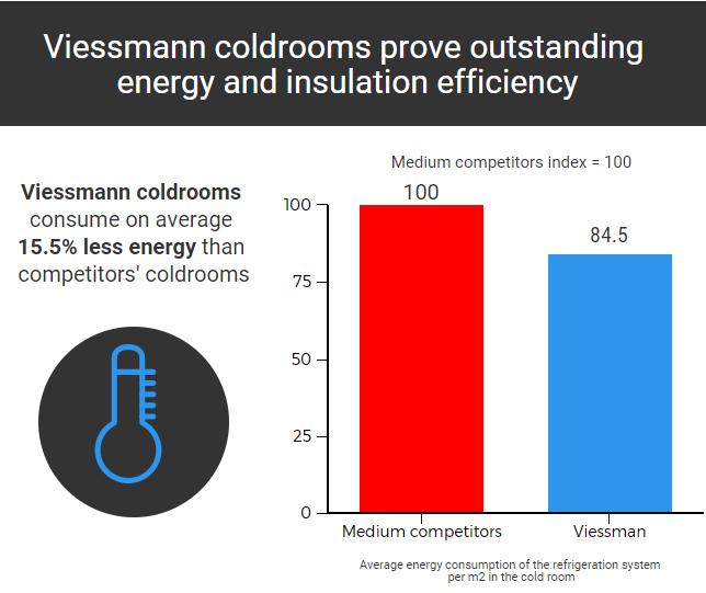 Viessmann coldroom article